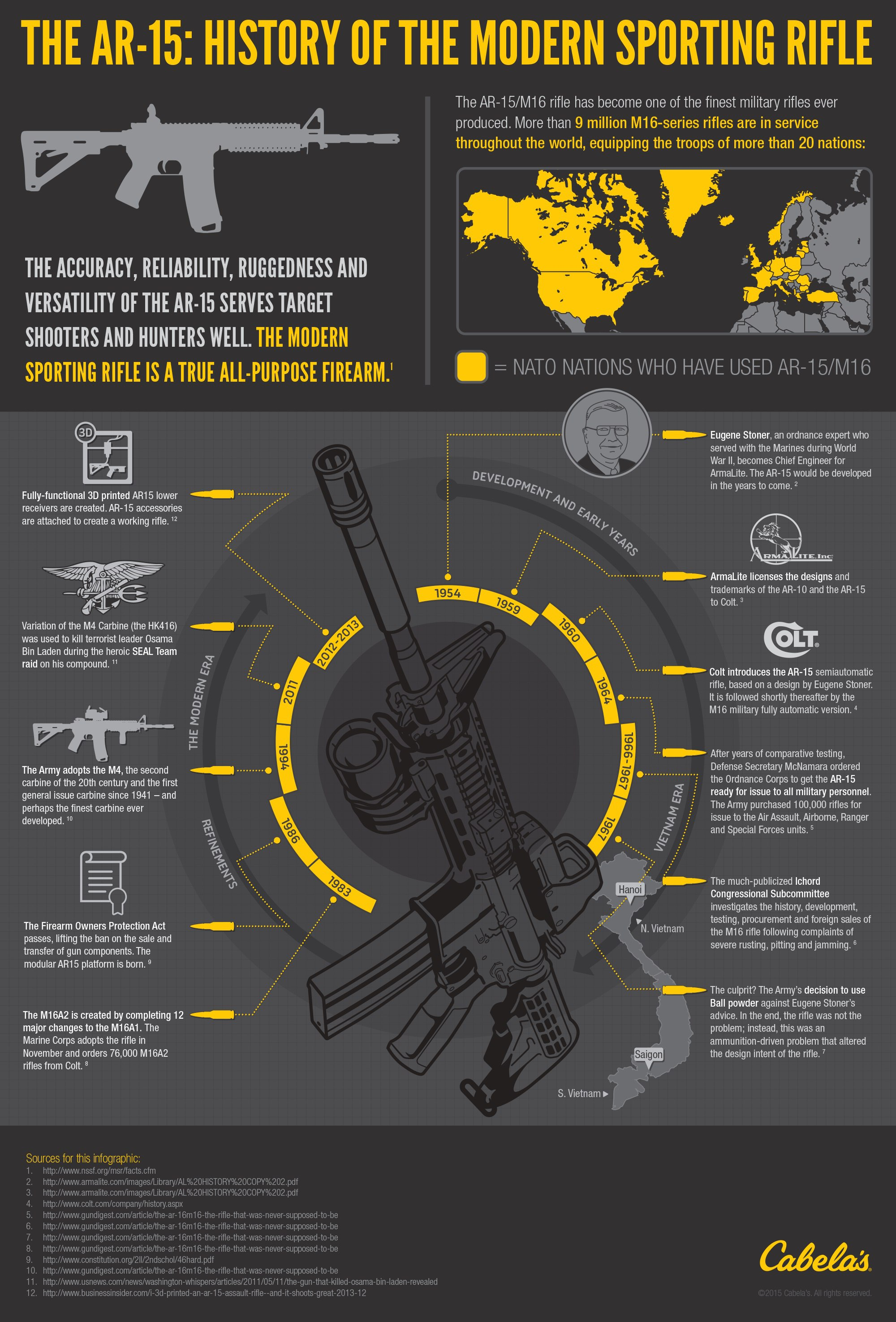Cabelas History of AR15 Infographic